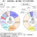国家予算の分類を海外の国々と比較してみる